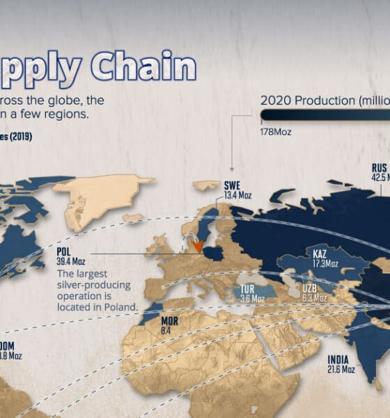 Visualizing the Global Silver Supply Chain