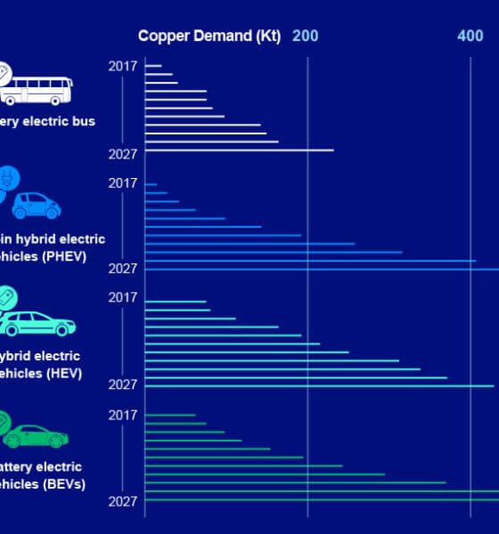 Visualizing Copper's Role in a Low-Carbon Economy